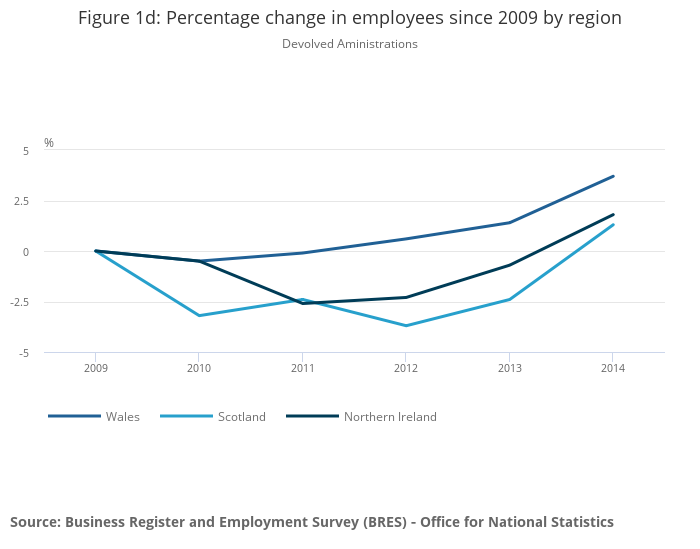 Business Register and Employment Survey (BRES) provisional