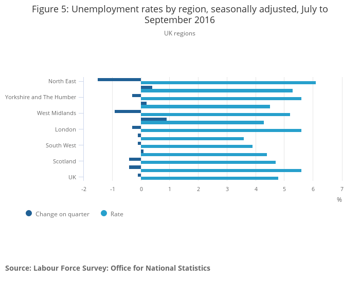 london and uk labour market Exploring economic and labour market developments and change: participation, equality and disadvantage at the national and regional level issues and implications for people management and.