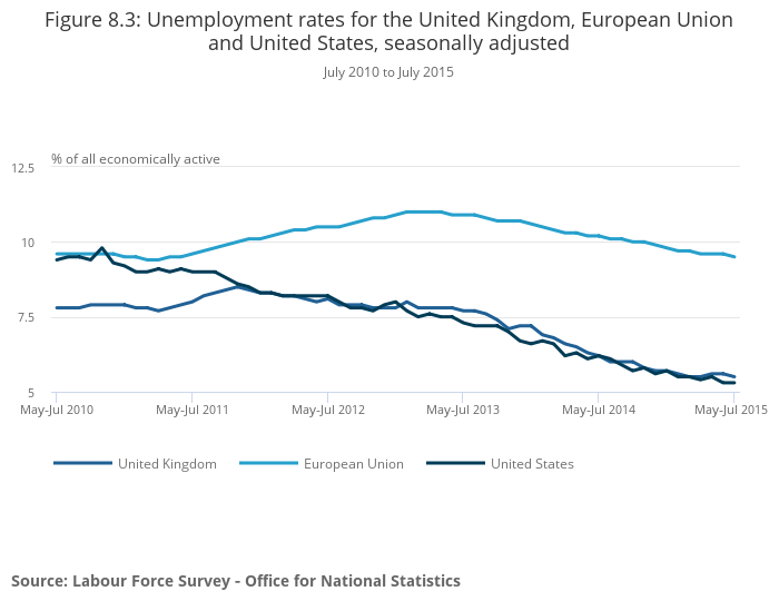 unemployment and national statistics office National unemployment rate   office of occupational statistics and employment projections psb suite 2135  us bureau of labor statistics   office of occupational statistics and.