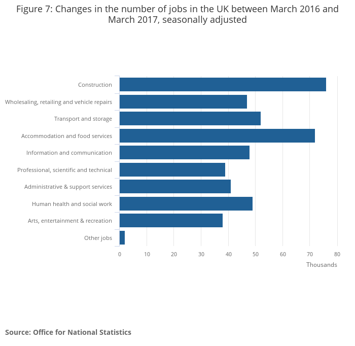 Uk labour market office for national statistics - Office for national statistics ...