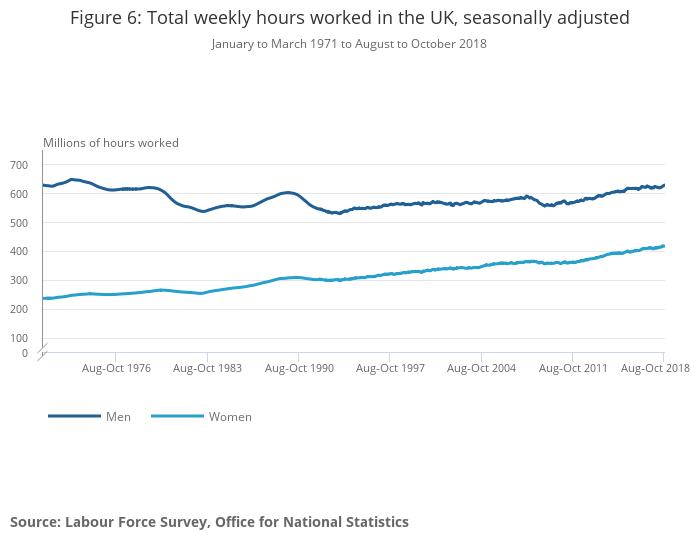 UK labour market - Office for National Statistics