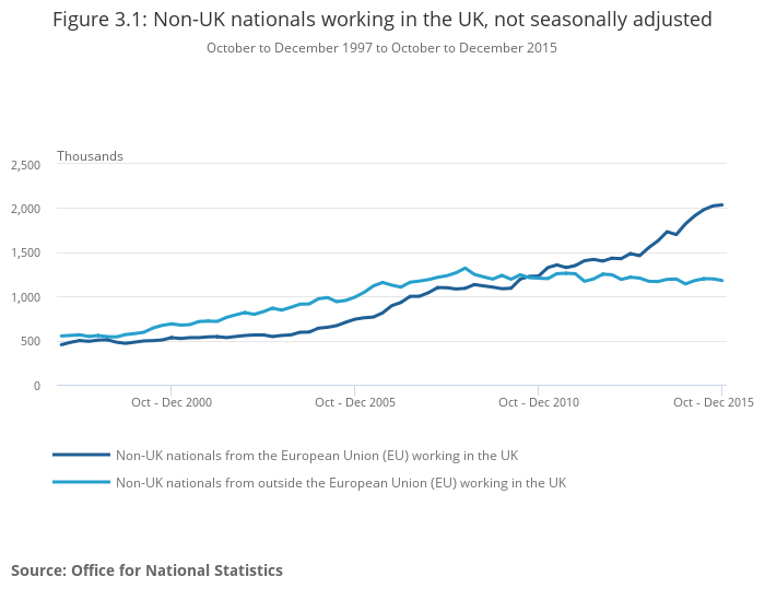 UK Labour Market - Office for National Statistics