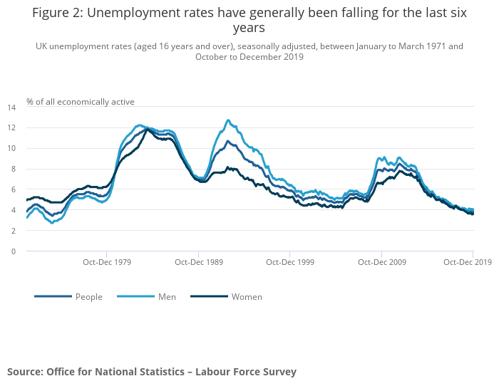 Labour Market Overview Uk Office For National Statistics