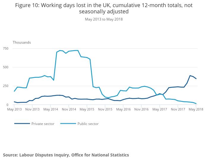 uk labour market office for national statistics
