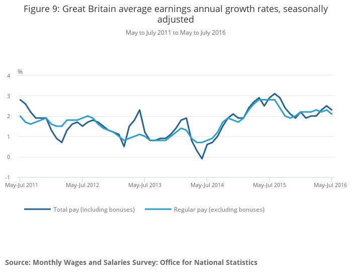 Great Britain average earnings annual growth rates, seasonally adjusted