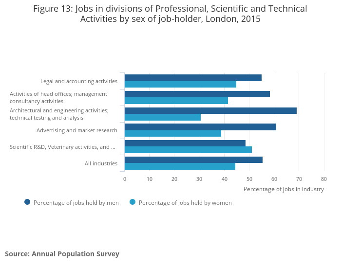 Business Jobs And Pay In Londons Professional Scientific And Technical Activities 2015 Office For National Statistics