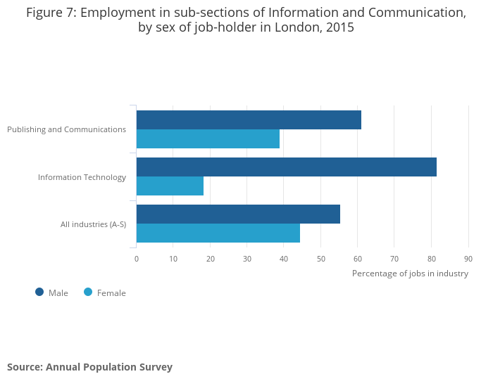 Information And Communication In London In 2015 A Tale Of Two Sub Sections Office For National Statistics