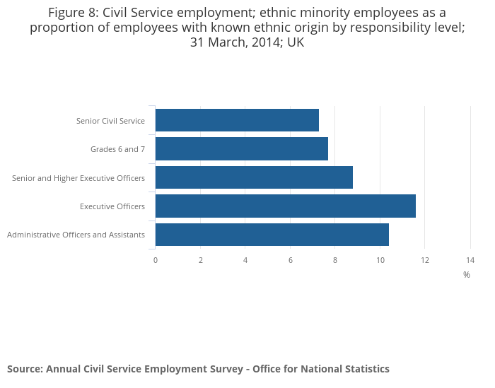 Civil service employment : Civil service statistics office for national