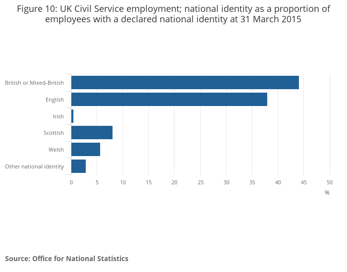 Civil service statistics office for national statistics - Office for national statistics ...