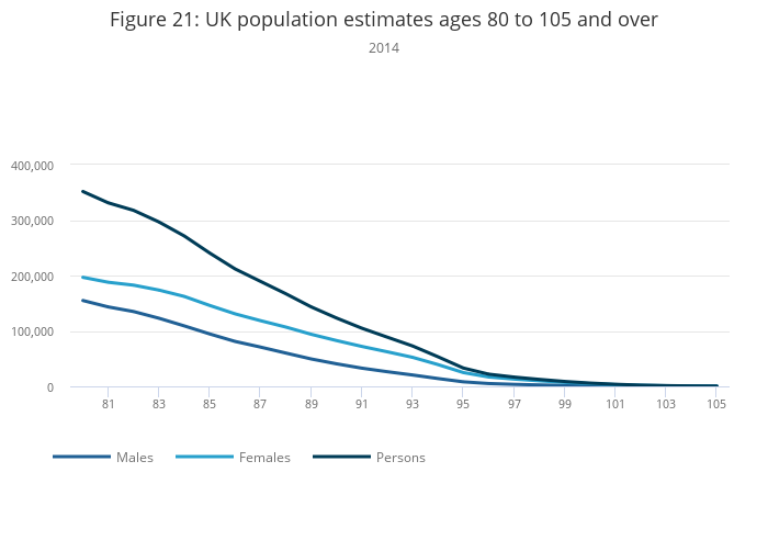 Estimates of the Very Old (including Centenarians