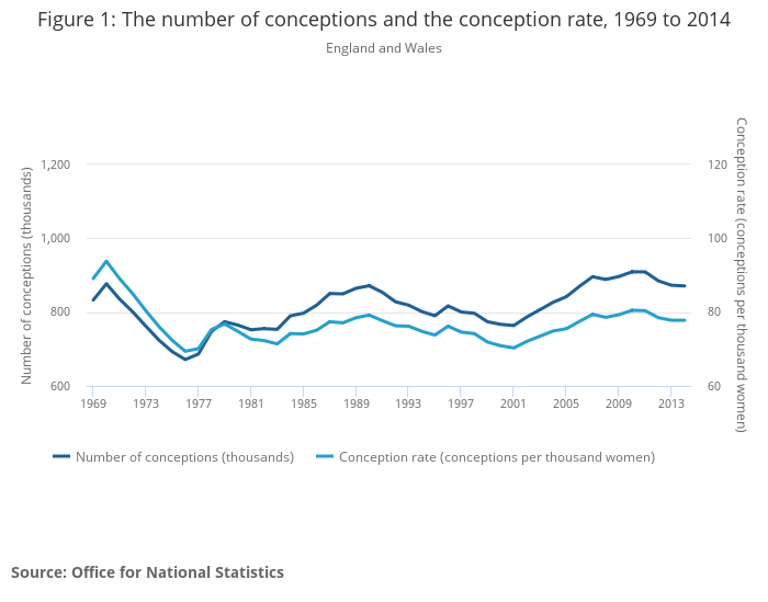 0cea28790c361 Conceptions in England and Wales - Office for National Statistics