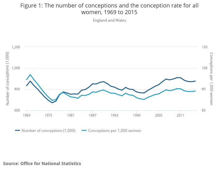 The number of conceptions and the conception rate for all women, 1969 to 2015
