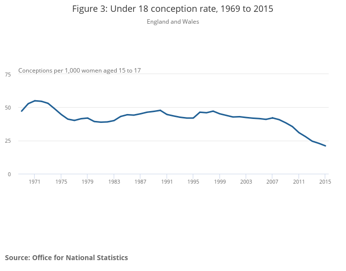 Under 18 conception rate, 1969 to 2015