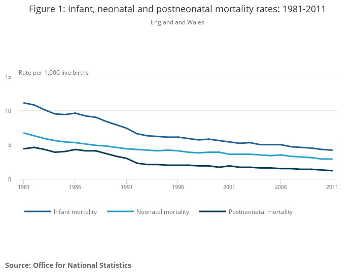 Childhood, Infant and Perinatal Mortality in England and