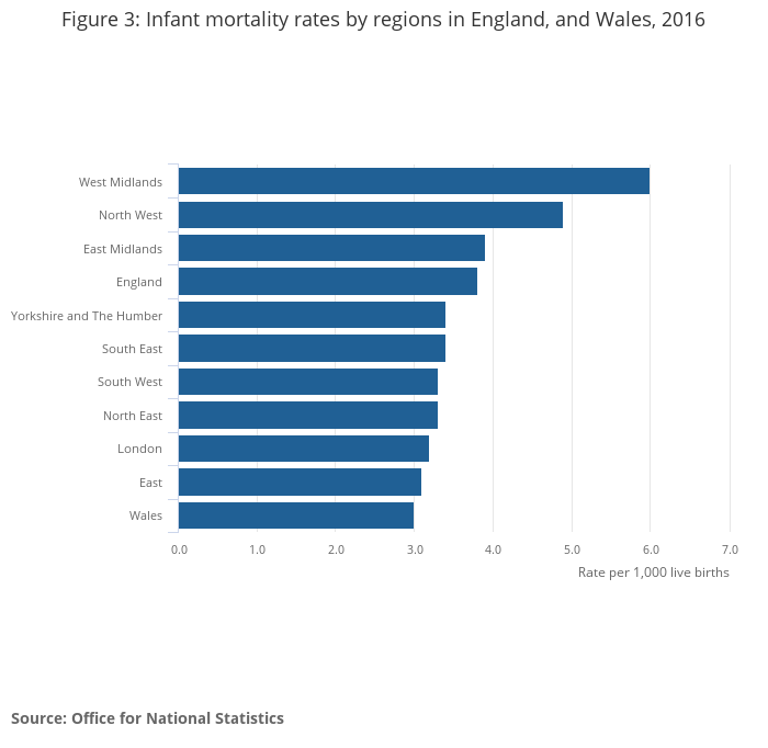 Child and infant mortality in England and Wales - Office for