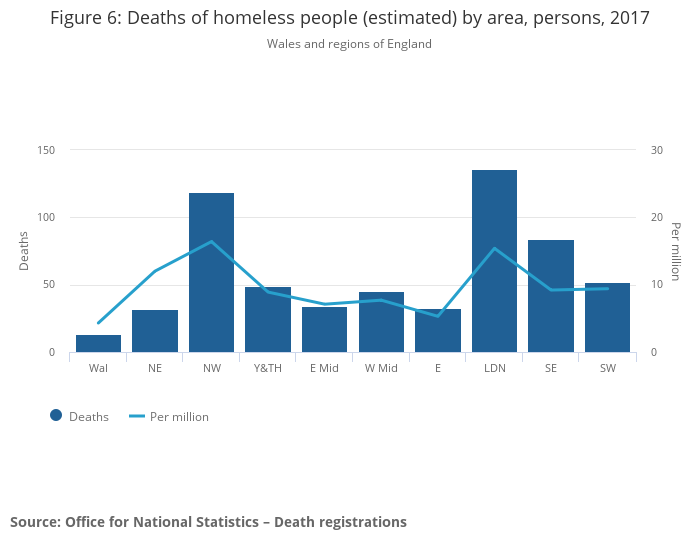 Deaths of homeless people in England and Wales - Office for