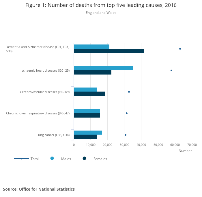 Deaths registered in England and Wales (series DR) - Office