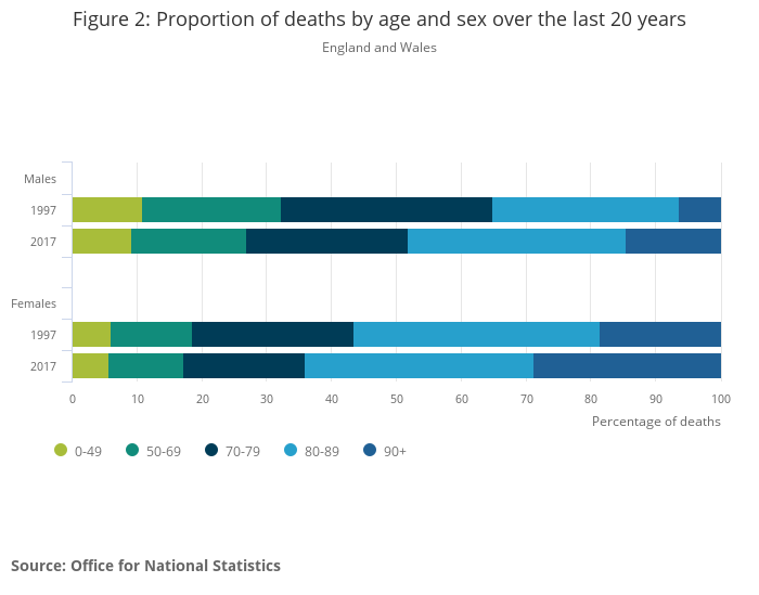 Deaths registered in England and Wales - Office for National