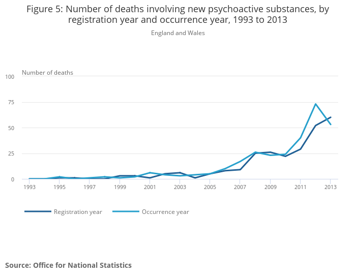 Deaths Related to Drug Poisoning in England and Wales - Office for