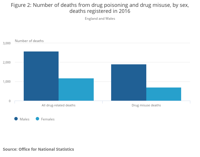 Deaths related to drug poisoning in England and Wales