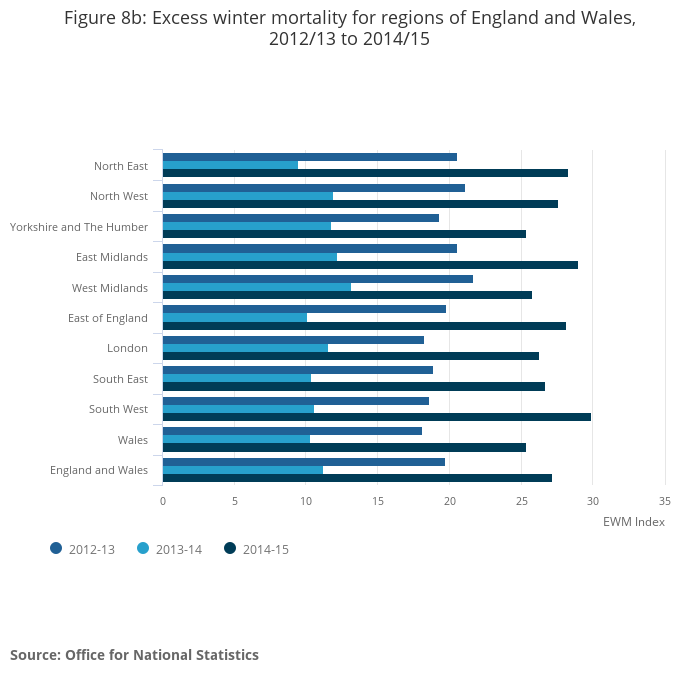 Excess winter mortality in england and wales office for national statistics - Office for national statistics ...
