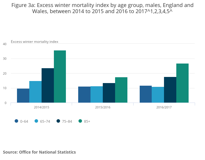 Excess Winter Mortality In England And Wales Office For National