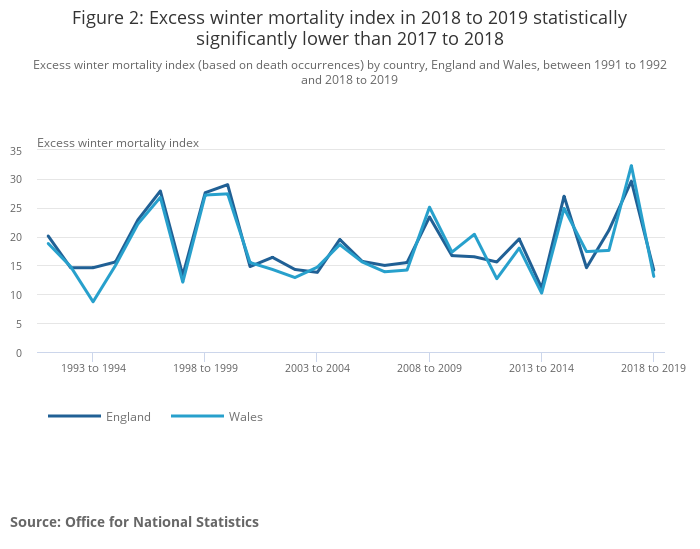 Excess winter mortality in England and Wales - Office for