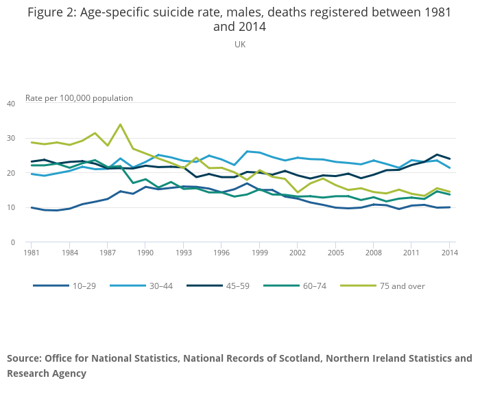 Suicides in the UK - Office for National Statistics