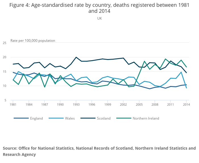 What is the average amount of deaths in England each year?