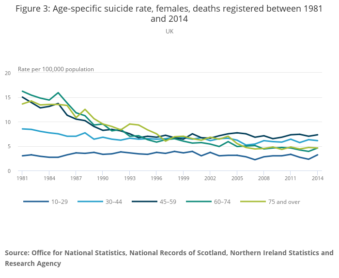 Suicides In The Uk Office For National Statistics