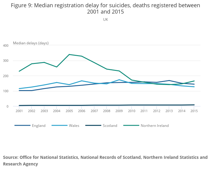 ed35c3875 Suicides in the UK - Office for National Statistics