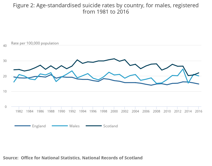 Suicides in Great Britain - Office for National Statistics