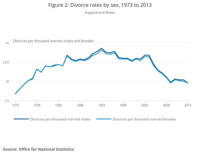 Divorces in England and Wales   Office for National Statistics