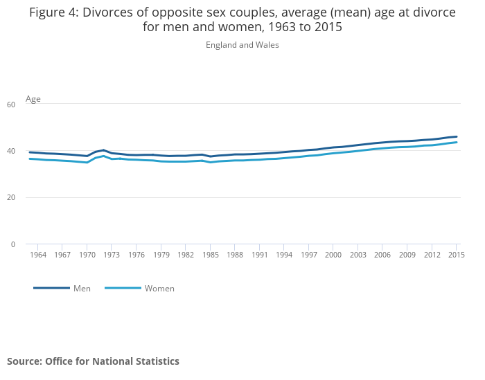 Divorces in England and Wales - Office for National Statistics