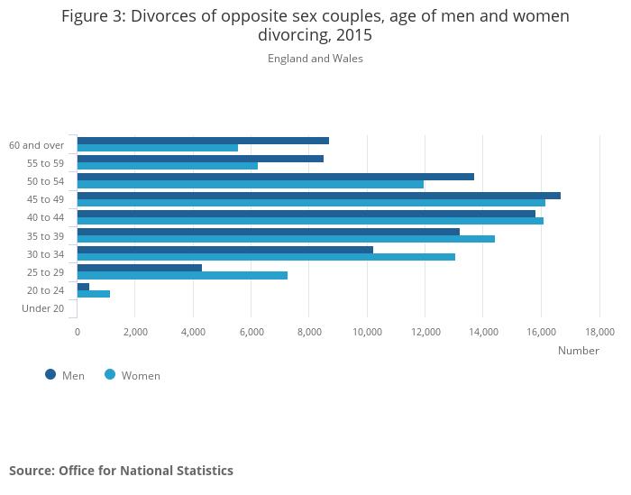 main causes of divorce in america