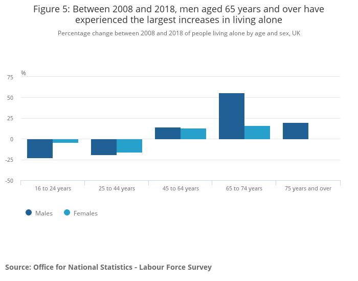 increase same sex households in us