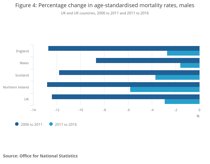 Changing trends in mortality - Office for National Statistics