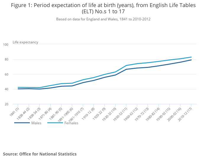English Life Tables No 17 - Office for National Statistics