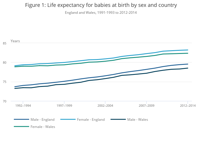 life expectancy by age and sex