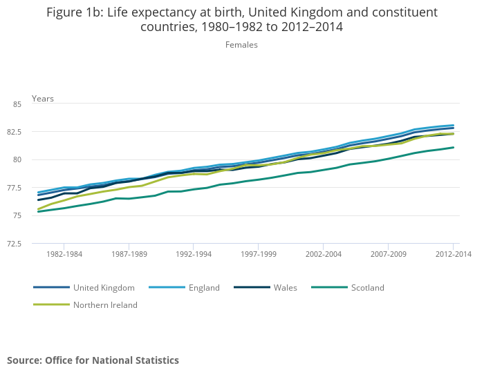 National life tables, UK - Office for National Statistics