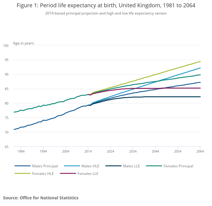 Past and projected data from the period and cohort life tables