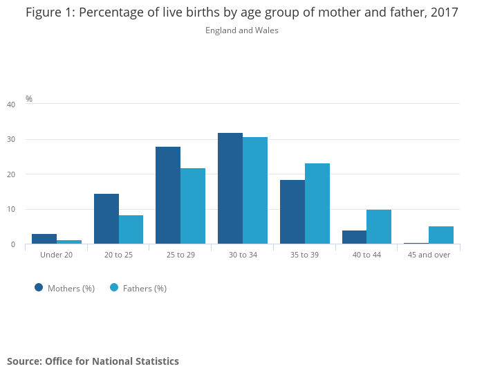 Birth characteristics in England and Wales - Office for National