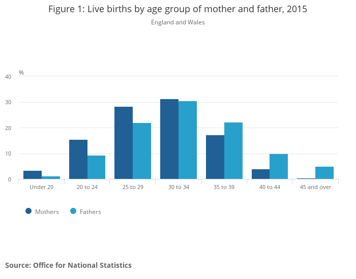 Births by parents' characteristics in England and Wales