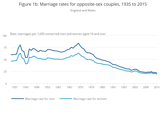 marriage statistics uk