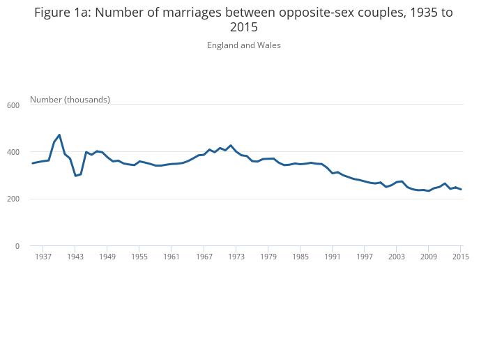what is the average age of marriage
