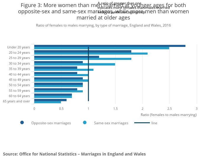 Marriages in England and Wales - Office for National Statistics