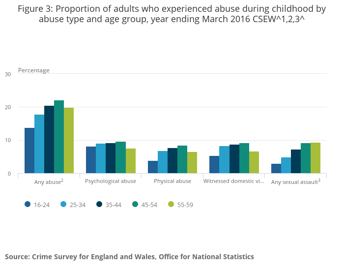 Abuse During Childhood Office For National Statistics