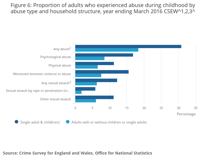2 Types Of Child Abuse Have Same >> Abuse During Childhood Office For National Statistics