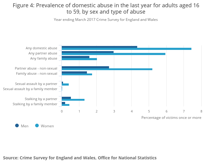 Domestic abuse: findings from the Crime Survey for England