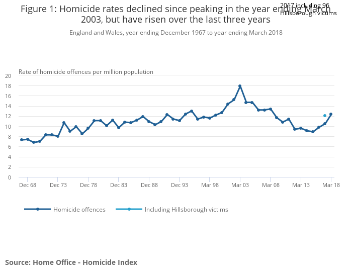 Homicide in England and Wales - Office for National Statistics